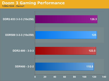 Doom 3 Gaming Performance