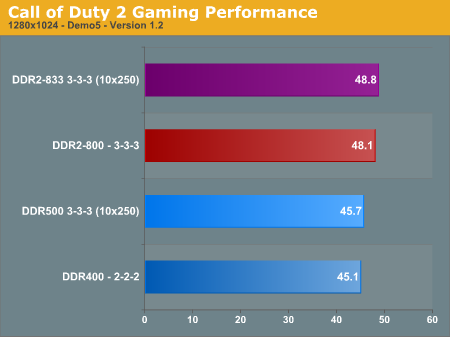 Call of Duty 2 Gaming Performance