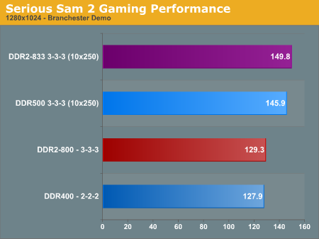 Serious Sam 2 Gaming Performance