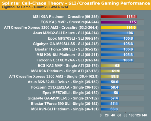 Splinter Cell-Chaos Theory - SLI/Crossfire Gaming Performance