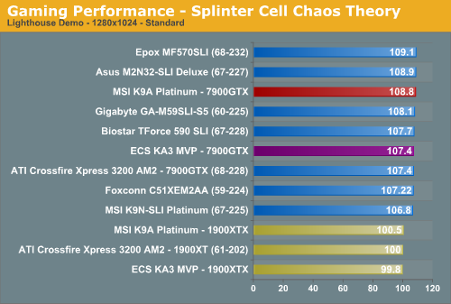 Gaming Performance - Splinter Cell Chaos Theory