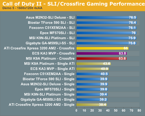 Call of Duty II - SLI/Crossfire Gaming Performance