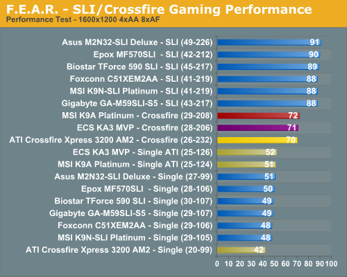 F.E.A.R. - SLI/Crossfire Gaming Performance