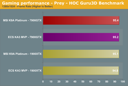 Gaming performance - Prey - HOC Guru3D Benchmark