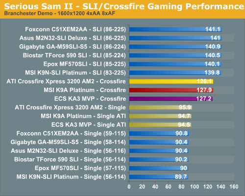 Serious Sam II - SLI/Crossfire Gaming Performance