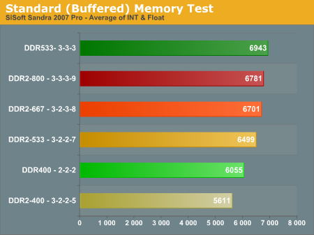 Standard (Buffered) Memory Test