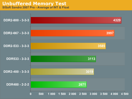 Unbuffered Memory Test
