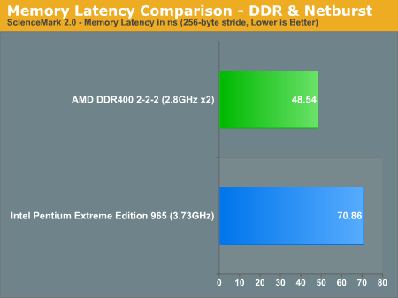 Memory Latency Comparison - DDR & NetBurst
