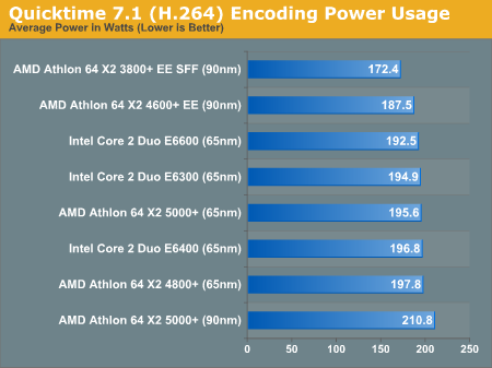 Quicktime 7.1 (H.264) Encoding Power Usage