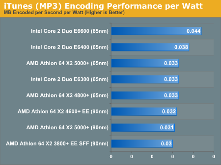 iTunes (MP3) Encoding Performance per Watt