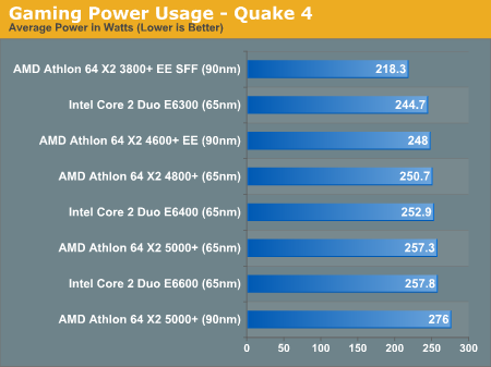Gaming Power Usage - Quake 4