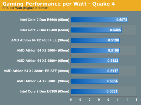 Gaming Performance per Watt - Quake 4