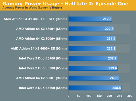 Gaming Power Usage - Half Life 2: Episode One
