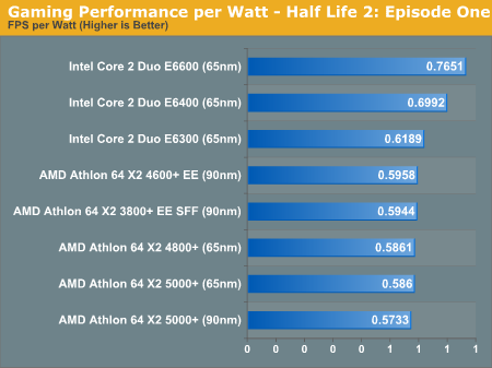 Gaming Performance per Watt - Half Life 2: Episode One