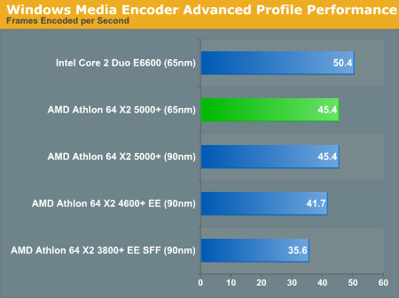 Windows Media Encoder Advanced Profile Performance