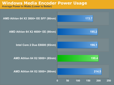 Windows Media Encoder Power Usage