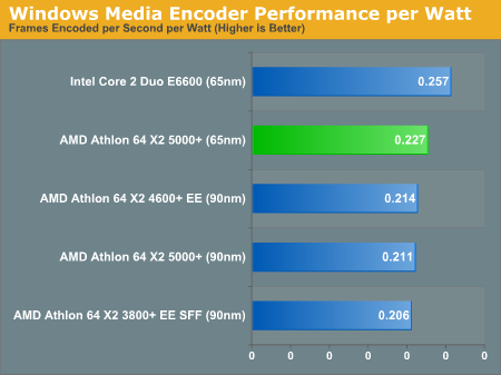 Windows Media Encoder Performance per Watt