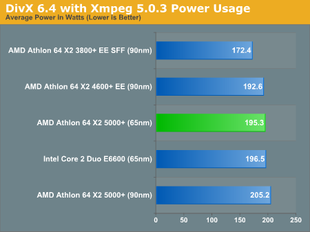 DivX 6.4 with Xmpeg 5.0.3 Power Usage
