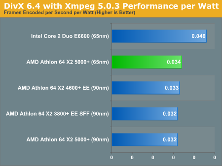 DivX 6.4 with Xmpeg 5.0.3 Performance per Watt
