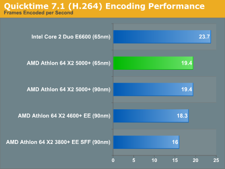 Quicktime 7.1 (H.264) Encoding Performance