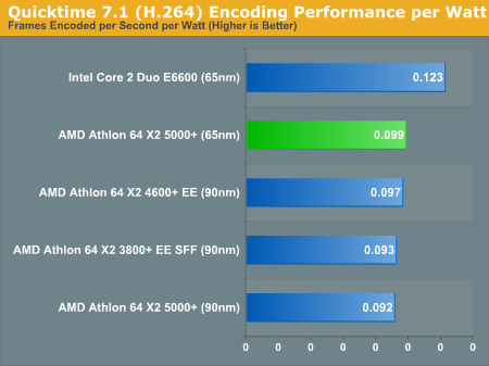 Quicktime 7.1 (H.264) Encoding Performance per Watt