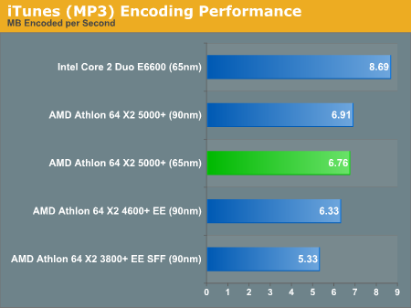 iTunes (MP3) Encoding Performance