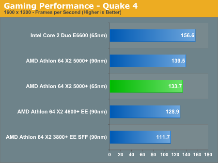 Gaming Performance - Quake 4