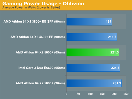 Gaming Power Usage - Oblivion
