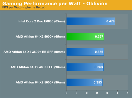 Gaming Performance per Watt - Oblivion