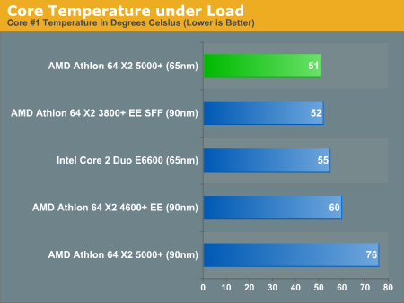 Core Temperature under Load