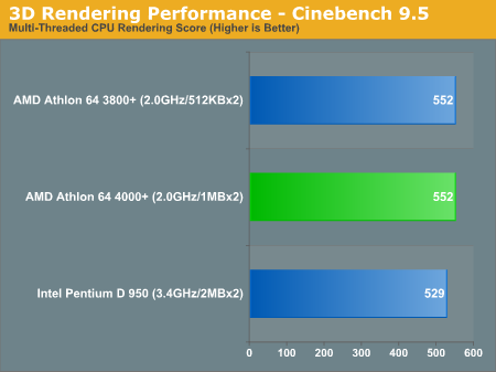 3D Rendering Performance - Cinebench 9.5