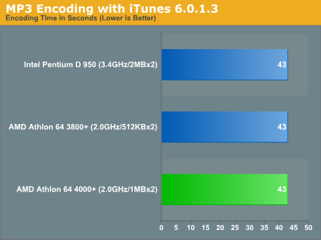 MP3 Encoding with iTunes 6.0.1.3