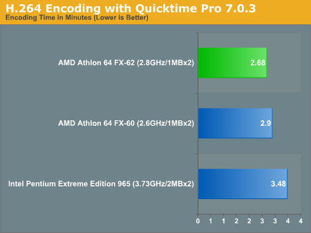 H.264 Encoding with Quicktime Pro 7.0.3