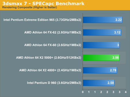 Athlon 64 X2 5000 A Cheap Fx Or Overpriced 4800 Amd Socket Am2 Same Performance Faster Memory Lower Power