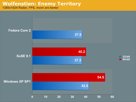 http://images.anandtech.com/graphs/amd%20and%20linux%20reaching%20for%20the_07080410724/3007.png