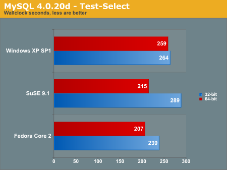 MySQL 4.0.20d - Test-Select