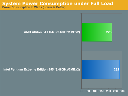 System Power Consumption under Full Load