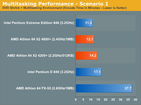 Multitasking Performance - Scenario 1