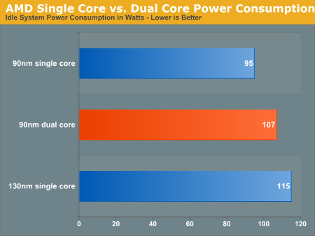 AMD Single Core vs. Dual Core Power Consumption
