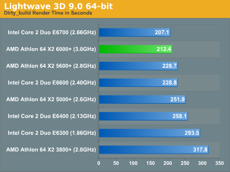 Lightwave 3D 9.0 64-bit