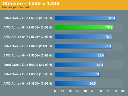Gaming Performance Amd Athlon 64 X2 6000 Competing With Aggressive Pricing