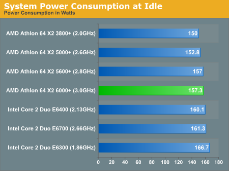 Power Consumption - AMD Athlon 64 X2 6000+: Competing with