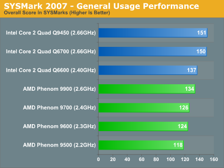 SYSMark 2007 - General Usage Performance