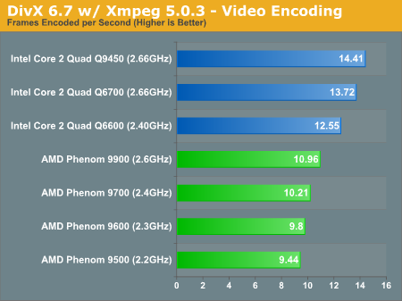 DivX 6.7 w/ Xmpeg 5.0.3 - Video Encoding