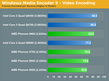 Windows Media Encoder 9 - Video Encoding