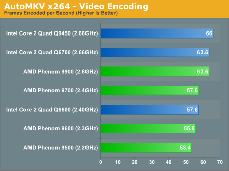 AutoMKV x264 - Video Encoding
