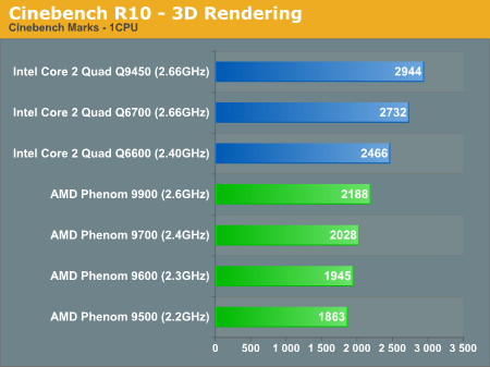 Cinebench R10 - 3D Rendering