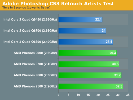 Adobe Photoshop CS3 Retouch Artists Test