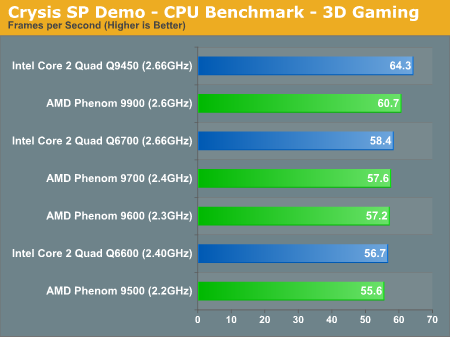 Crysis SP Demo - CPU Benchmark - 3D Gaming