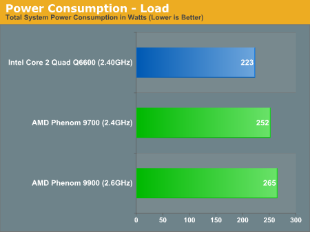 Power Consumption - Load